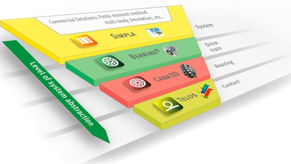 Schaeffler hesaplama zinciri: Komple sistemlerden rulman